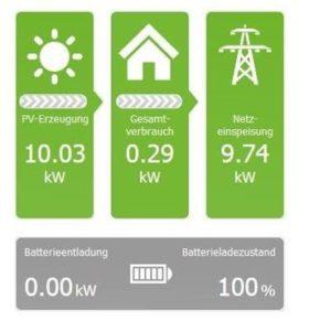 Der Zähler zeigt an, wie viel Strom verbraucht und eingespeist wird